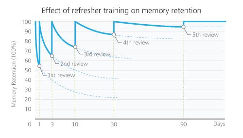 reinforcement strategies Negative reinforcement is a very misunderstood behavioural principle we dispel two commonly held misunderstanding of negative reinforcement and then delve into.