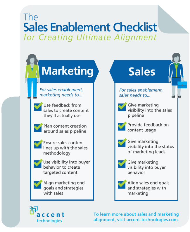 Checklist For Creating Ultimate Sales And Marketing Alignment