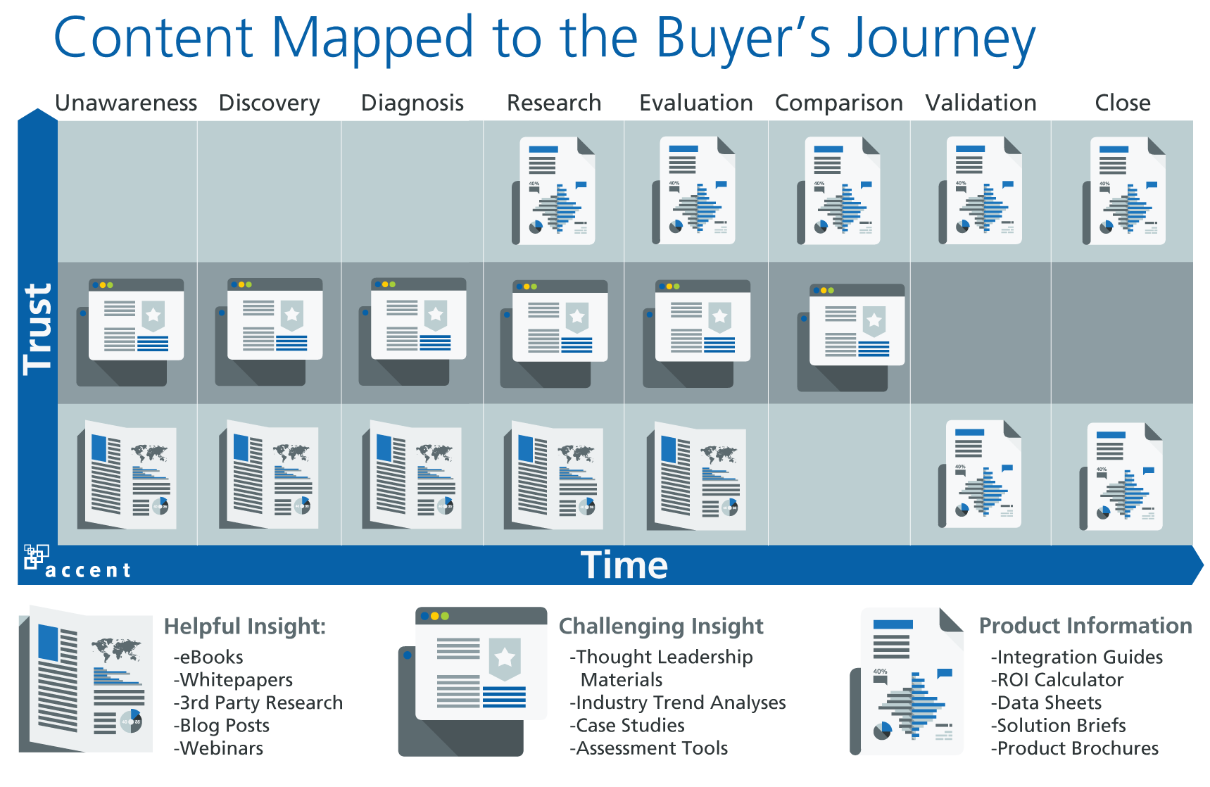 B2B Buyer journey content mapping
