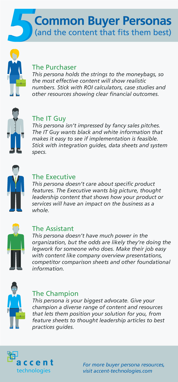 5 common buyer personas sales enablement infographic. Black Bedroom Furniture Sets. Home Design Ideas