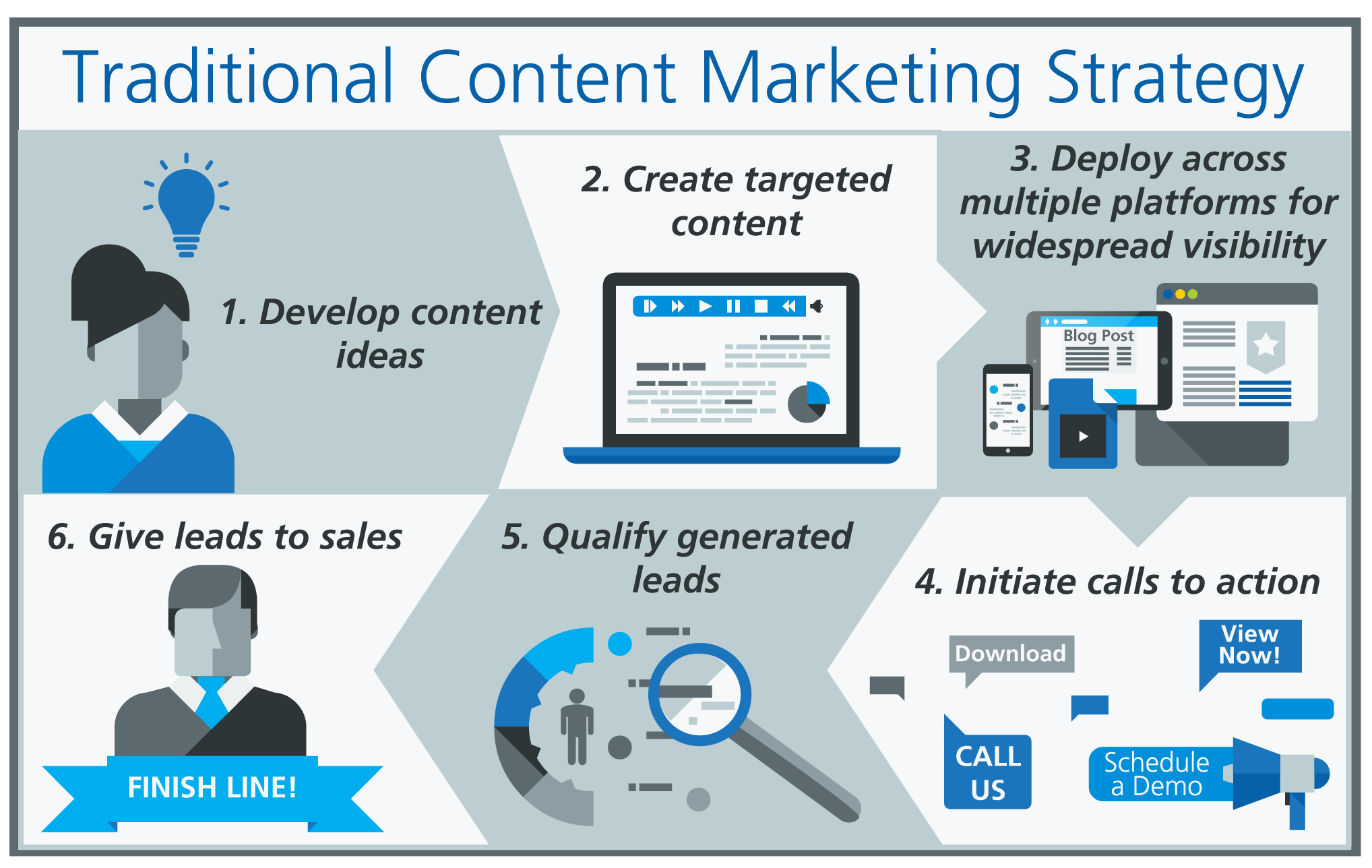 About Accent Marketing Content Marketing Strategy Traditional