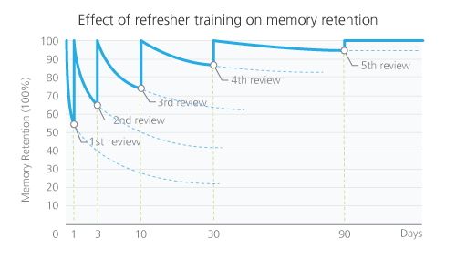 the effect of sales training reinforcement