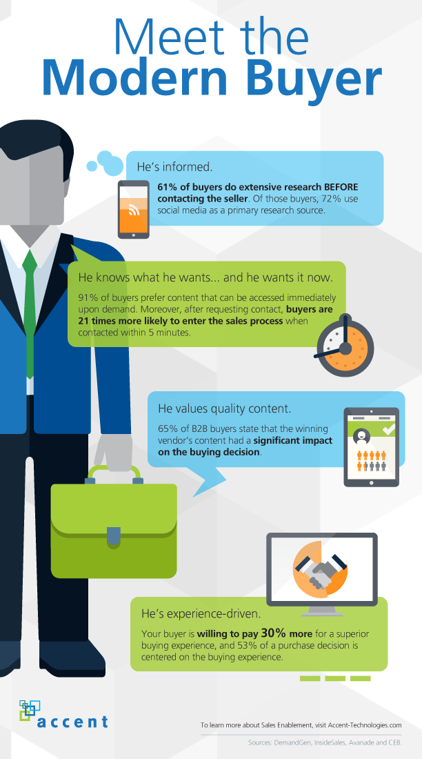 Meet the new buyer - Infographic image