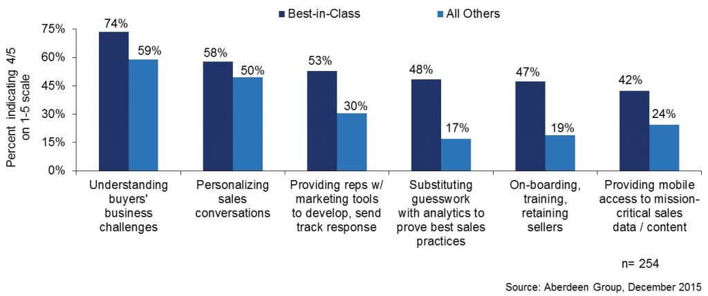 Want to be Best-in-Class? Rethink Your 2016 Sales Objectives ...