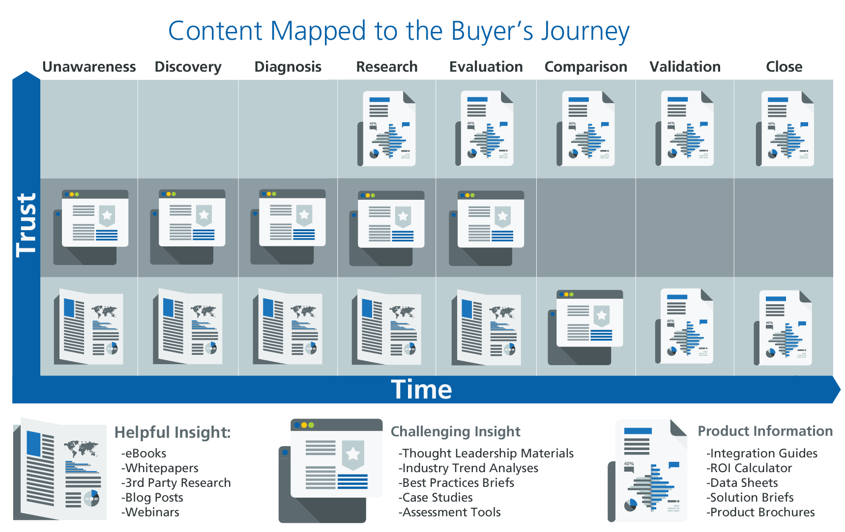 Buyer's journey with content