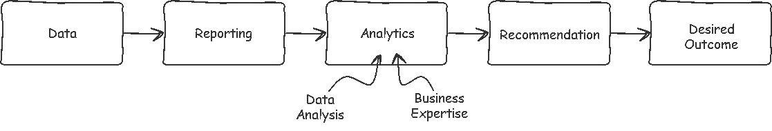 analytics diagram