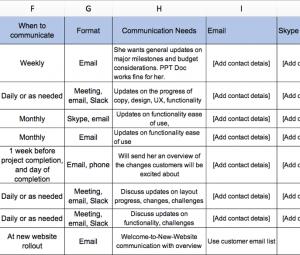 ecommerce website redesign chart