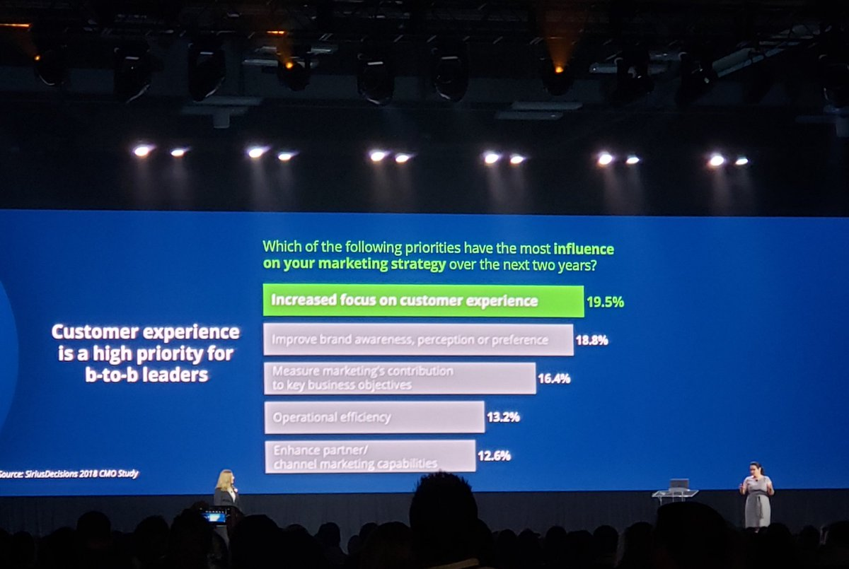 picture of the customer obsessed presentation screen from siriusdecisions summit 2019